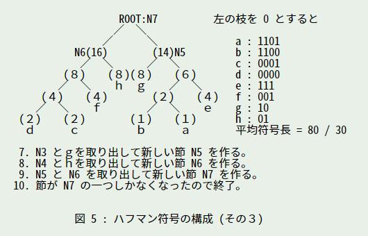 符号 ハフマン ハフマン符号化(瞬時復号可能性)|hgishikawa|note